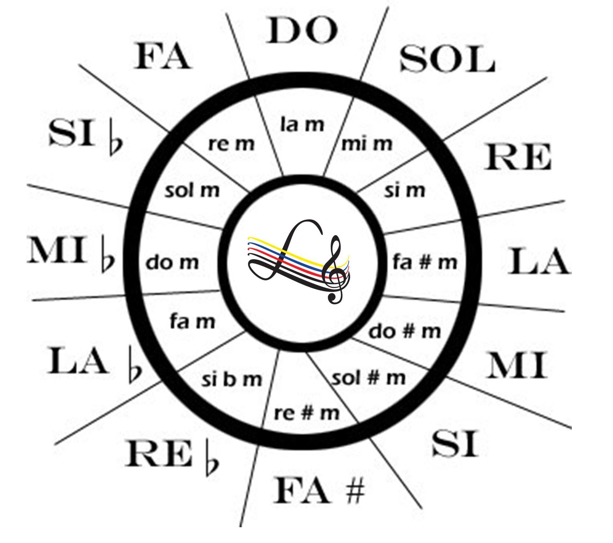 círculo de quintas